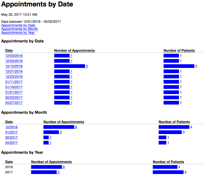 appointments_by_date_results.png