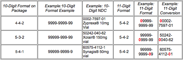 eClaims - Common Rejections - National Drug Code (NDC